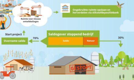 Drenthe sluit aan bij Stikstofbank
